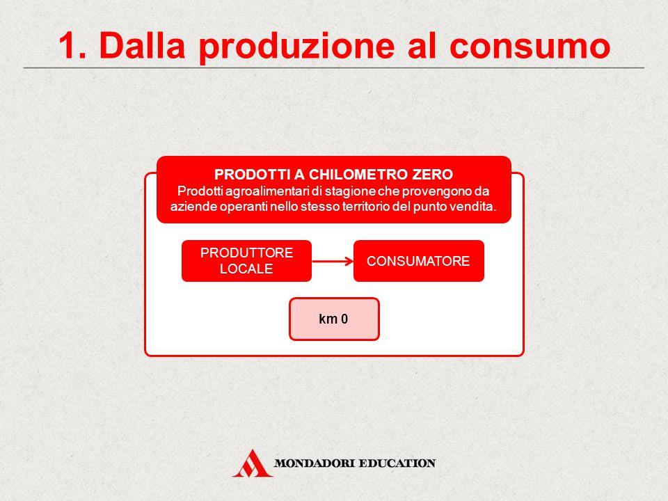 1. Dalla produzione al consumo PRODOTTI A CHILOMETRO ZERO