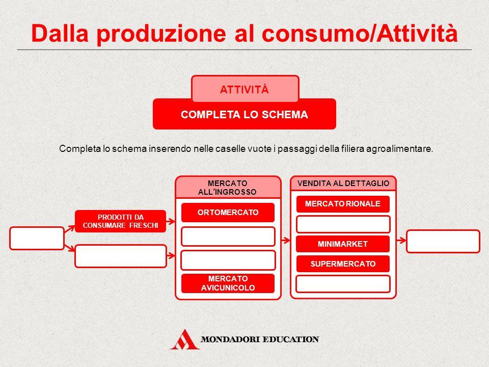 Dalla produzione al consumo/Attività PRODOTTI DA CONSUMARE FRESCHI