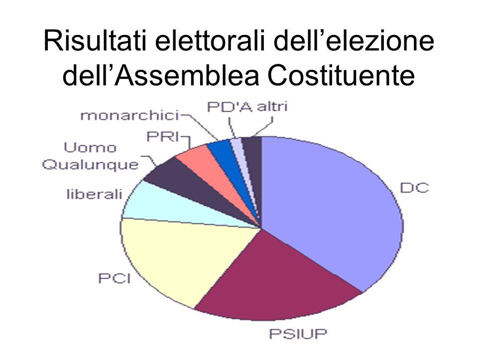 Risultati elettorali dell'elezione dell'Assemblea Costituente