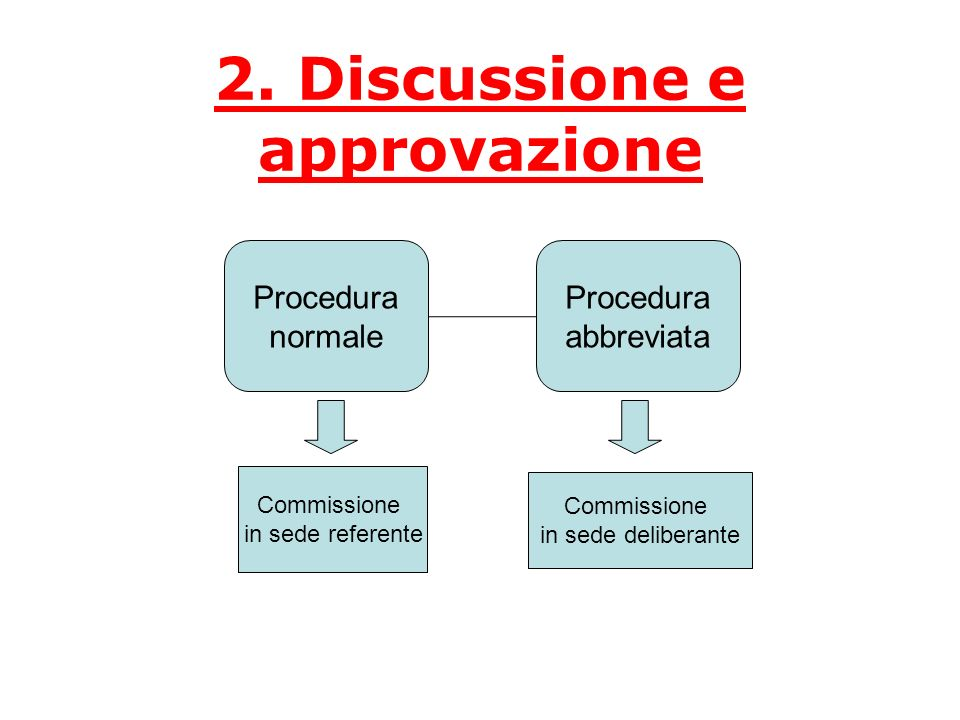 2. Discussione e approvazione