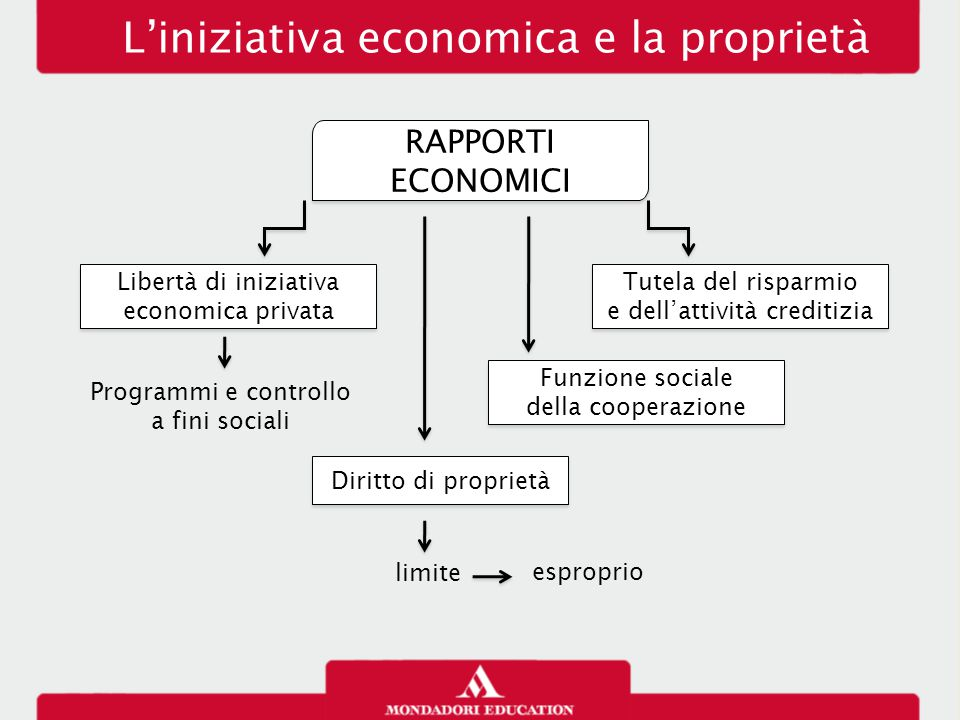 L'iniziativa economica e la proprietà