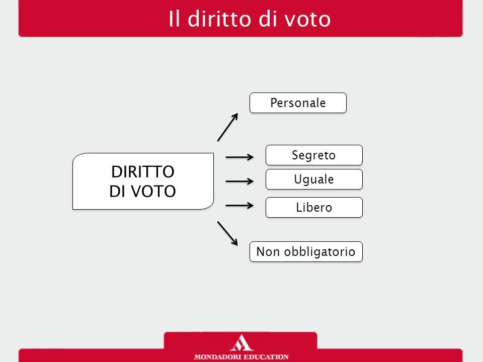 Il diritto di voto DIRITTO DI VOTO Personale Segreto Uguale Libero