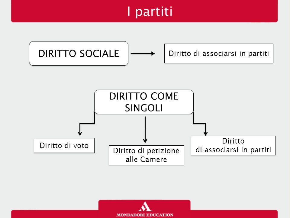 I partiti DIRITTO SOCIALE DIRITTO COME SINGOLI