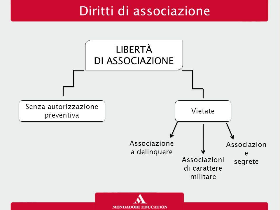 Diritti di associazione