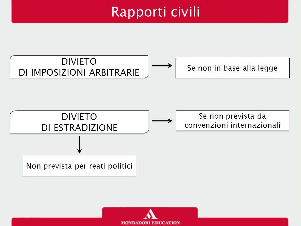 Rapporti civili DIVIETO DI IMPOSIZIONI ARBITRARIE DIVIETO