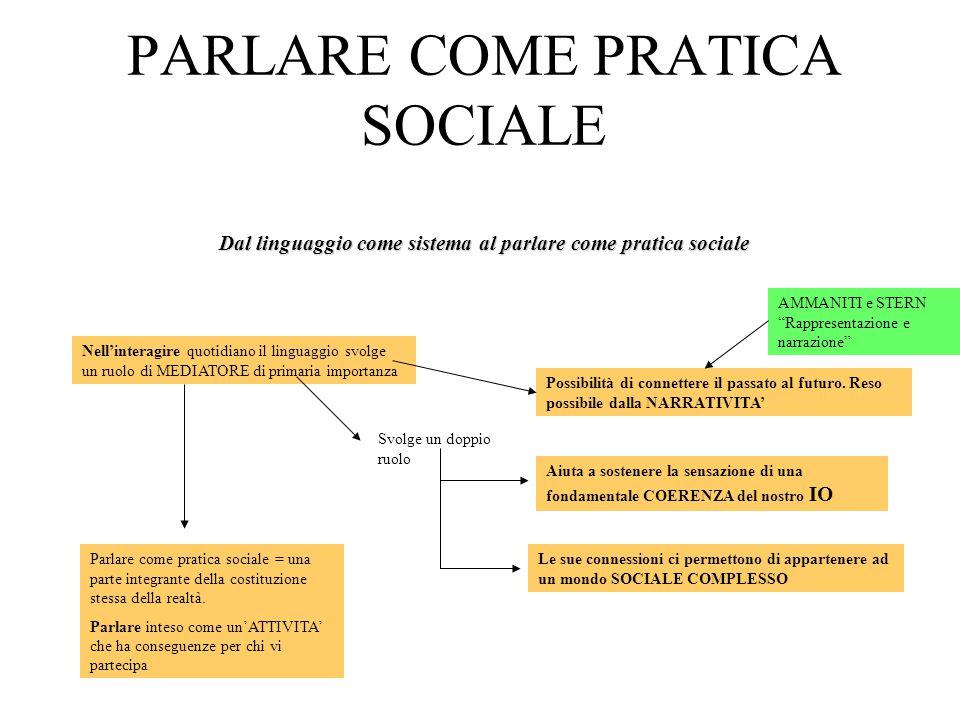 PARLARE COME PRATICA SOCIALE Dal linguaggio come sistema al parlare come pratica sociale