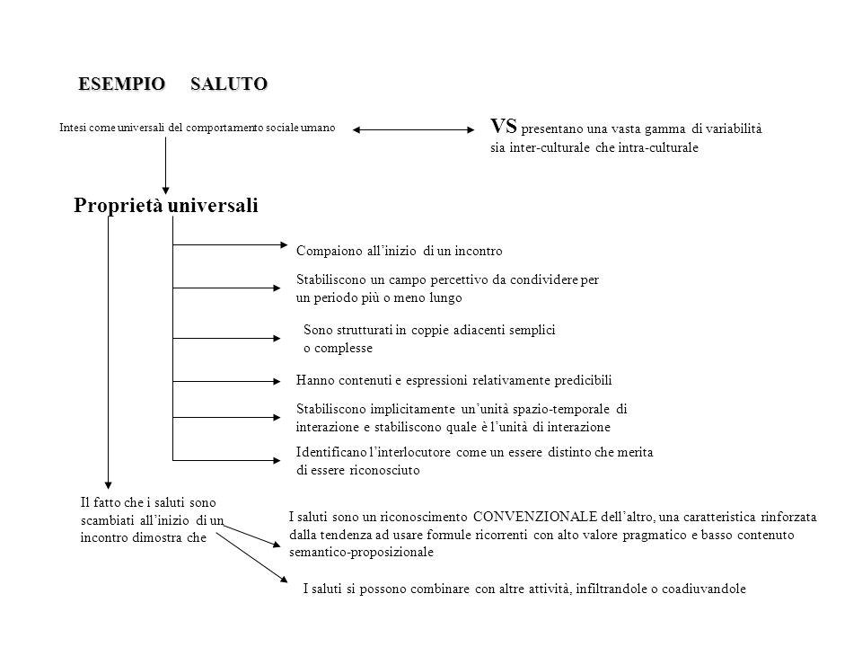 ESEMPIO SALUTO VS presentano una vasta gamma di variabilità sia inter-culturale che intra-culturale.