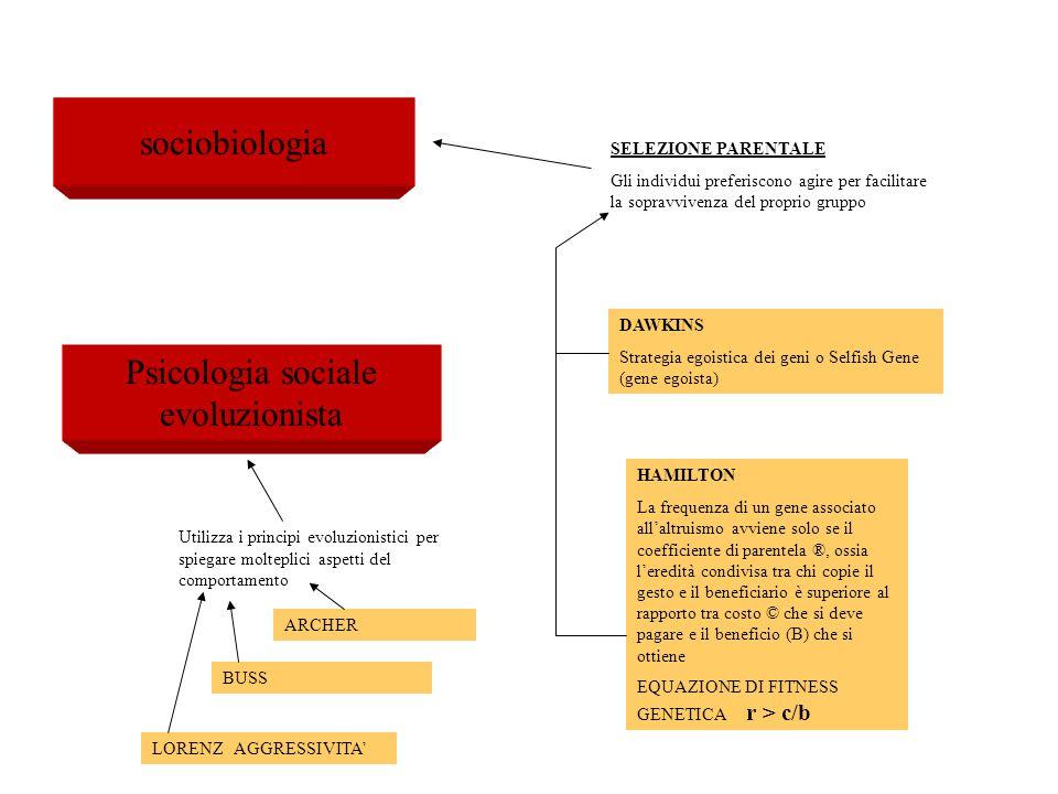 Psicologia sociale evoluzionista
