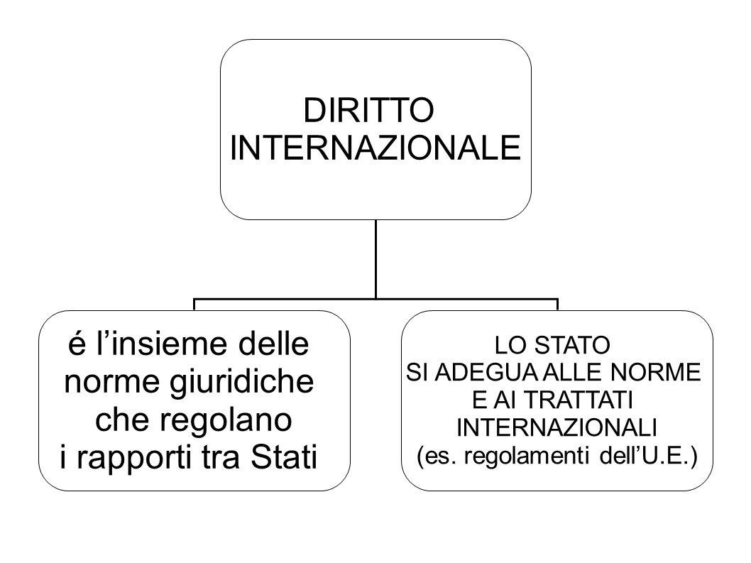 (es. regolamenti dell'U.E.)