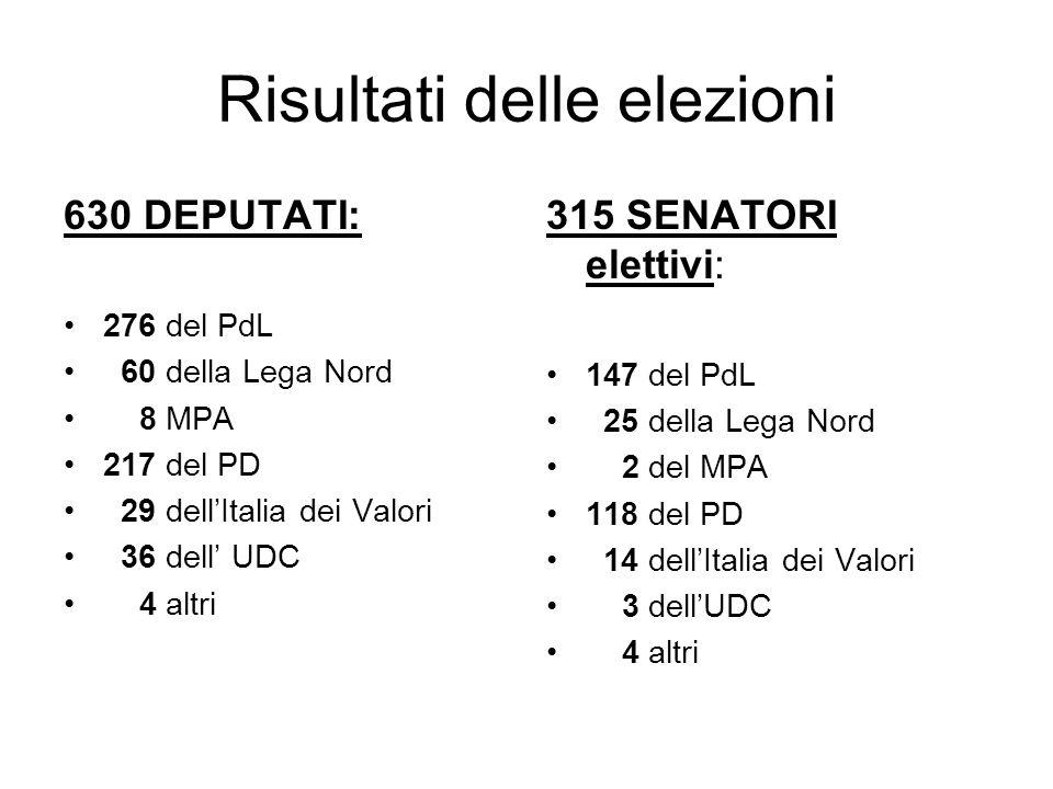 Risultati delle elezioni