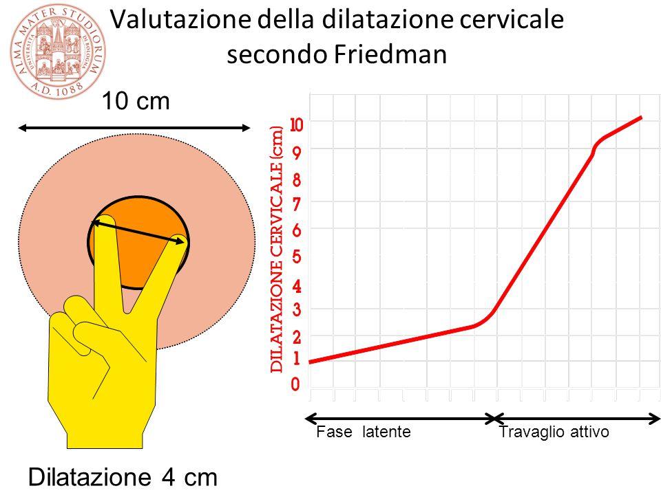 Valutazione della dilatazione cervicale secondo Friedman