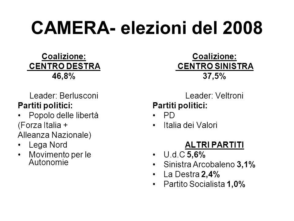 CAMERA- elezioni del 2008 Coalizione: CENTRO DESTRA 46,8%