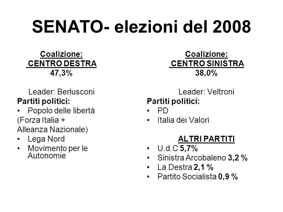 SENATO- elezioni del 2008 Coalizione: CENTRO DESTRA 47,3%