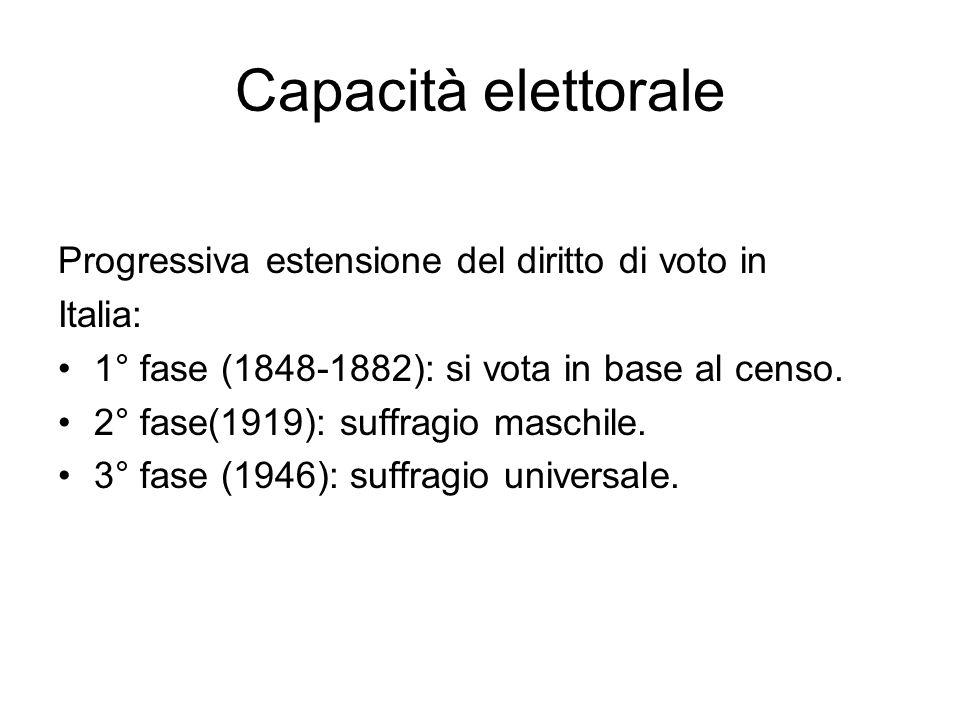 Capacità elettorale Progressiva estensione del diritto di voto in