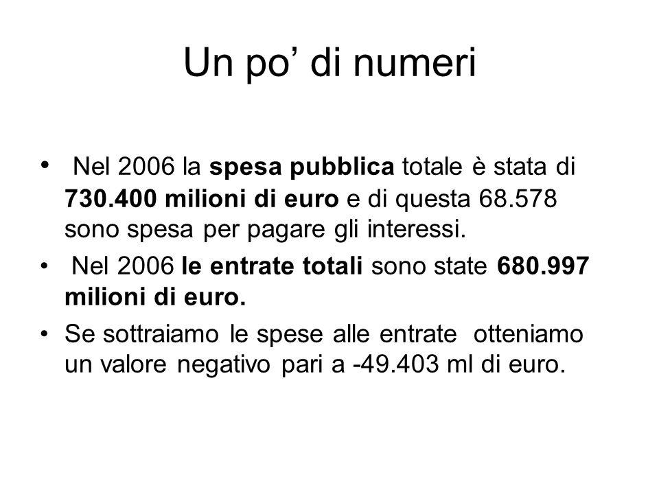 Un po' di numeri Nel 2006 la spesa pubblica totale è stata di 730.400 milioni di euro e di questa 68.578 sono spesa per pagare gli interessi.