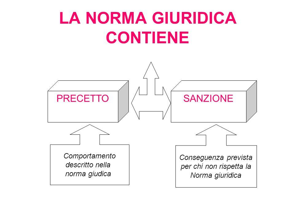 LA NORMA GIURIDICA CONTIENE