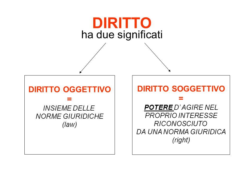 DIRITTO ha due significati DIRITTO OGGETTIVO DIRITTO SOGGETTIVO = =