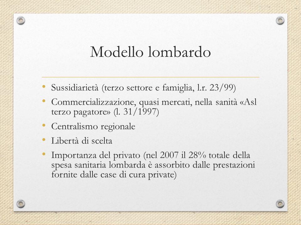 Modello lombardo Sussidiarietà (terzo settore e famiglia, l.r. 23/99)