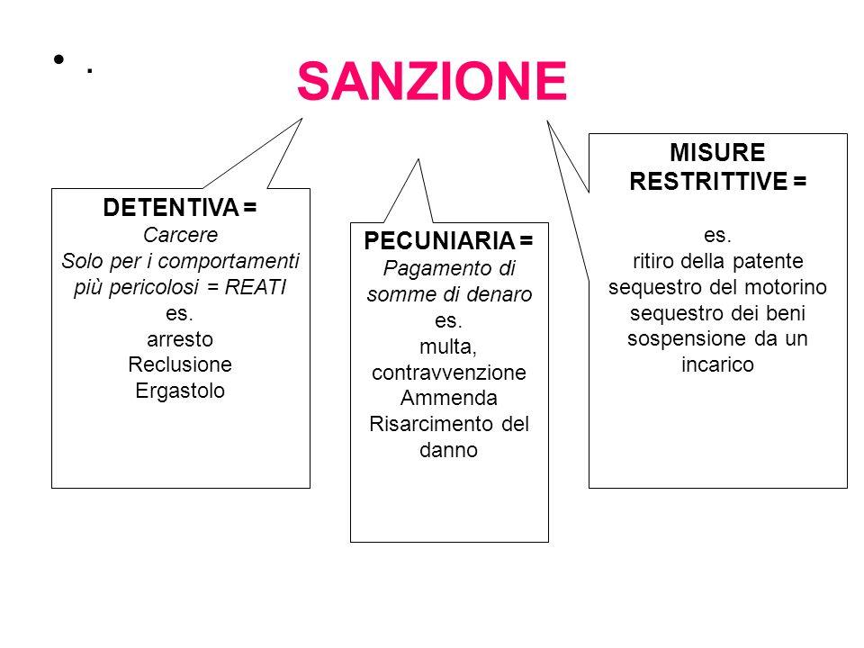 SANZIONE . MISURE RESTRITTIVE = DETENTIVA = PECUNIARIA = es.