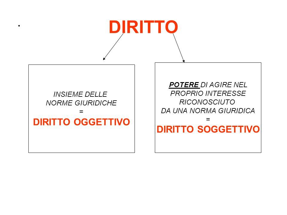 DIRITTO . DIRITTO OGGETTIVO DIRITTO SOGGETTIVO POTERE DI AGIRE NEL