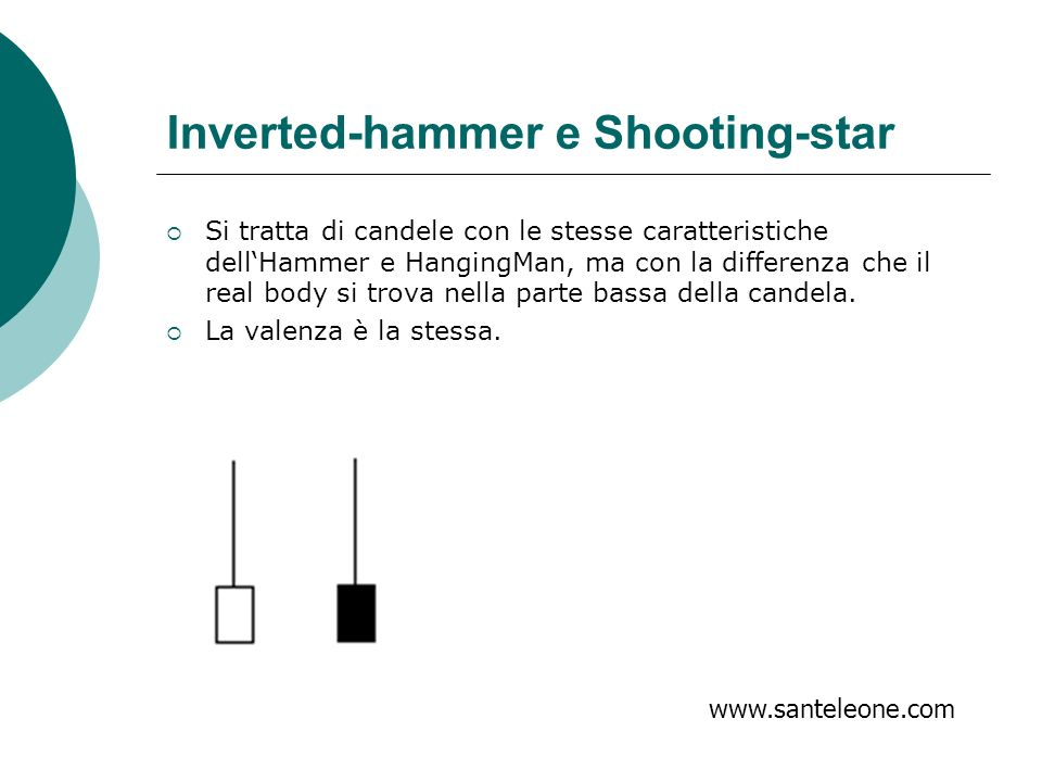 Inverted-hammer e Shooting-star