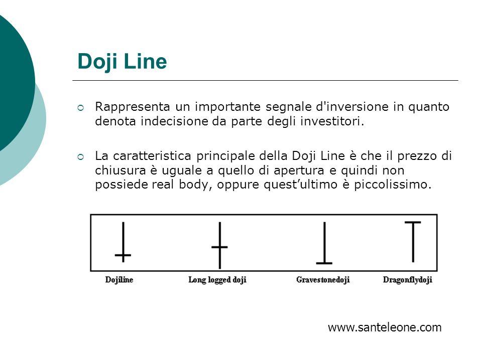 Doji Line Rappresenta un importante segnale d inversione in quanto denota indecisione da parte degli investitori.