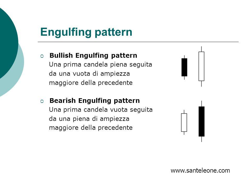 Engulfing pattern Bullish Engulfing pattern