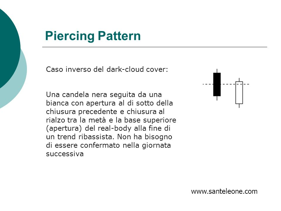 Piercing Pattern Caso inverso del dark-cloud cover: