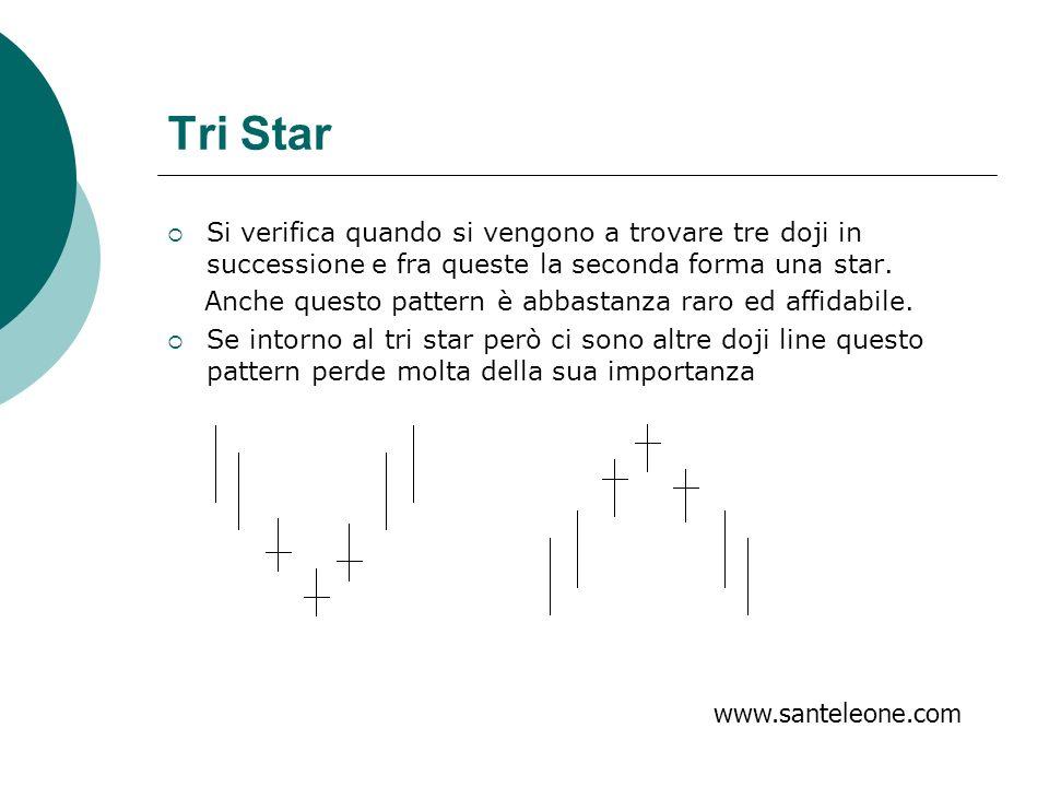 Tri Star Si verifica quando si vengono a trovare tre doji in successione e fra queste la seconda forma una star.