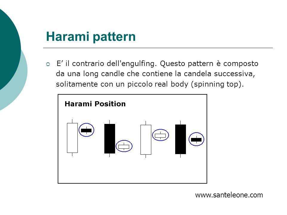 Harami pattern E' il contrario dell engulfing. Questo pattern è composto. da una long candle che contiene la candela successiva,