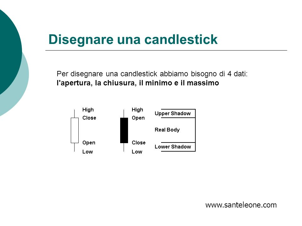Ppt on japanese candlesticks