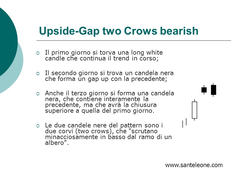 Upside-Gap two Crows bearish