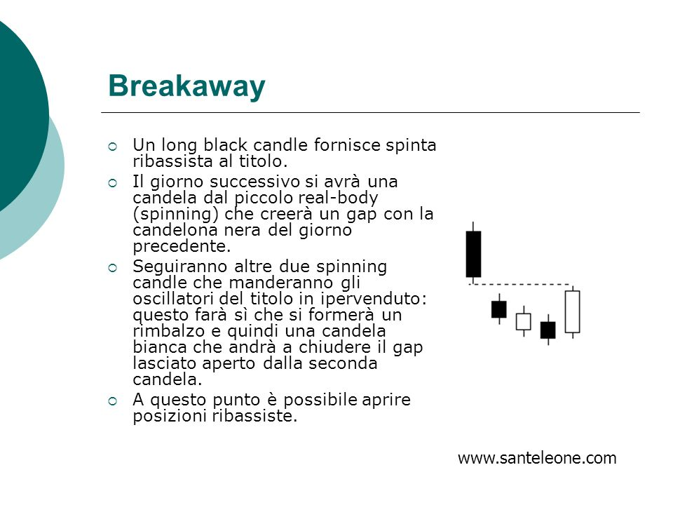 Breakaway Un long black candle fornisce spinta ribassista al titolo.