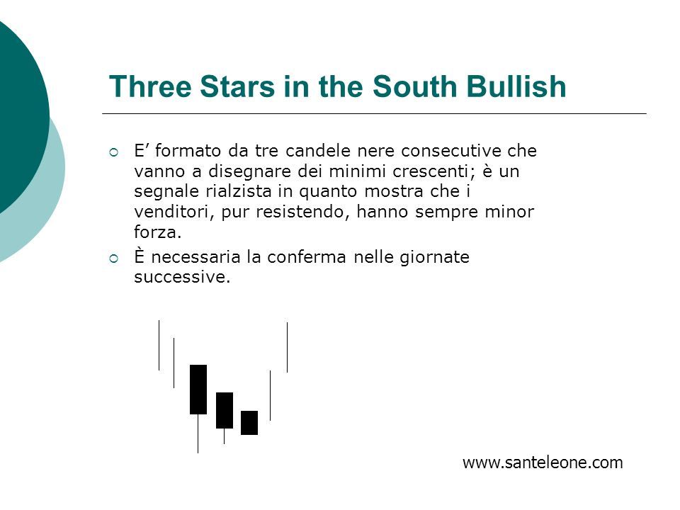 Three Stars in the South Bullish