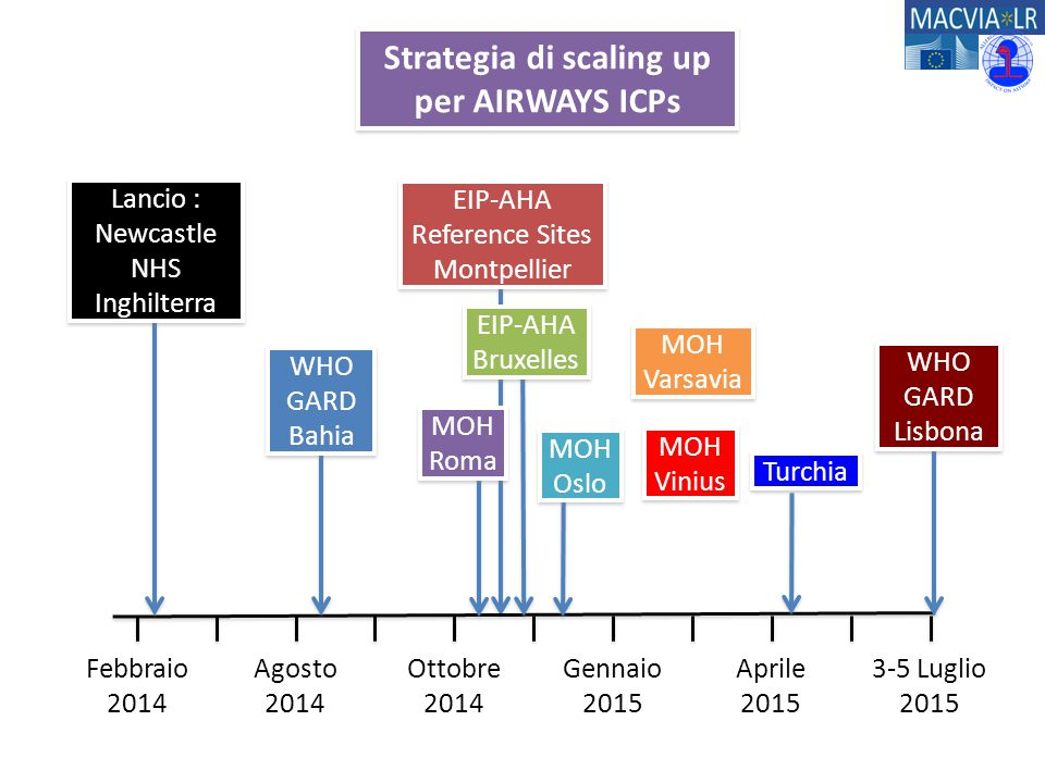 Strategia di scaling up per AIRWAYS ICPs