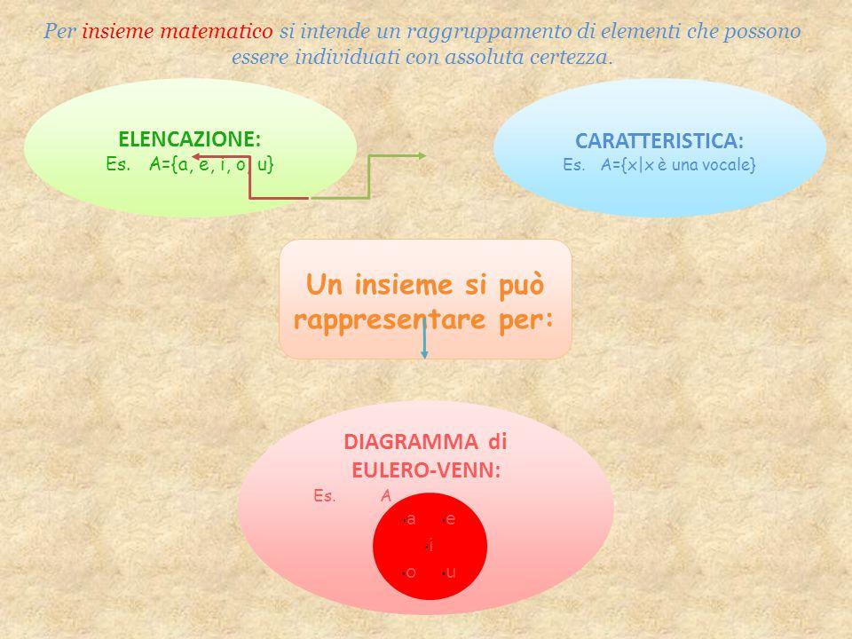 Un insieme si può rappresentare per: DIAGRAMMA di EULERO-VENN: