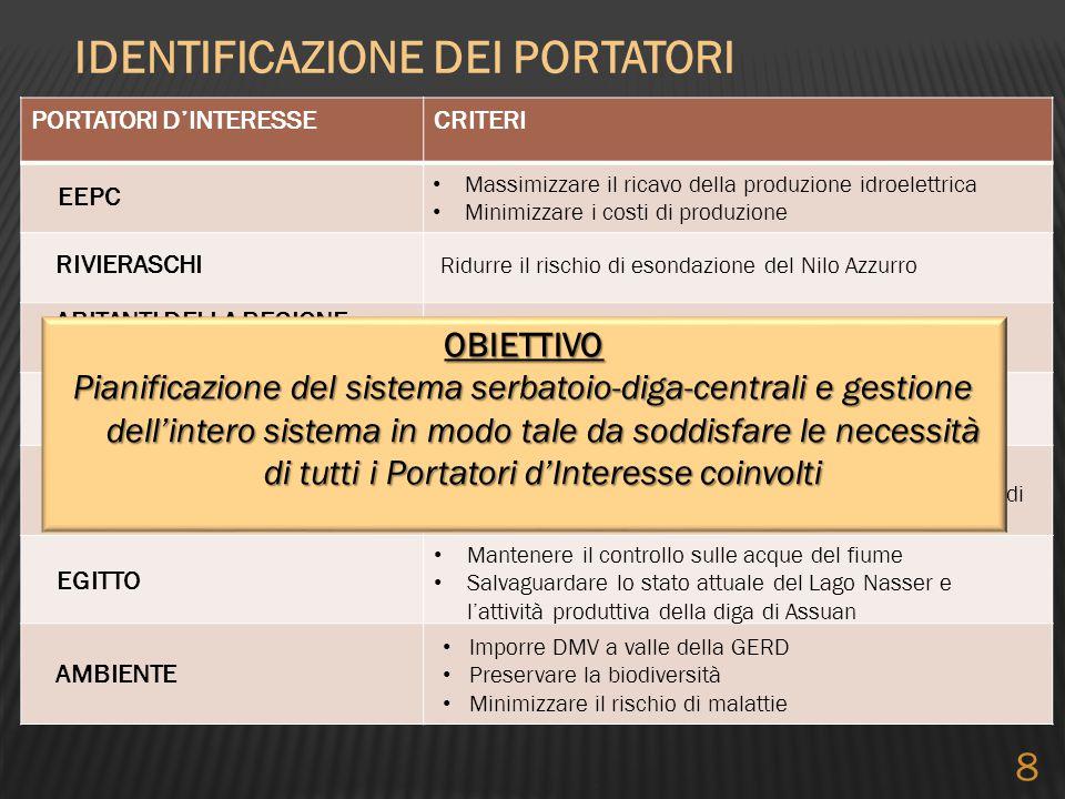 IDENTIFICAZIONE DEI PORTATORI