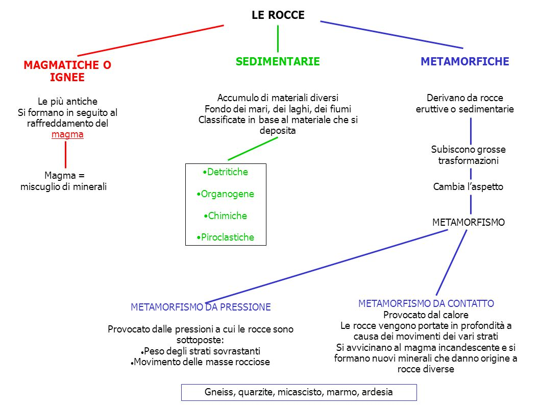 LE ROCCE SEDIMENTARIE METAMORFICHE MAGMATICHE O IGNEE