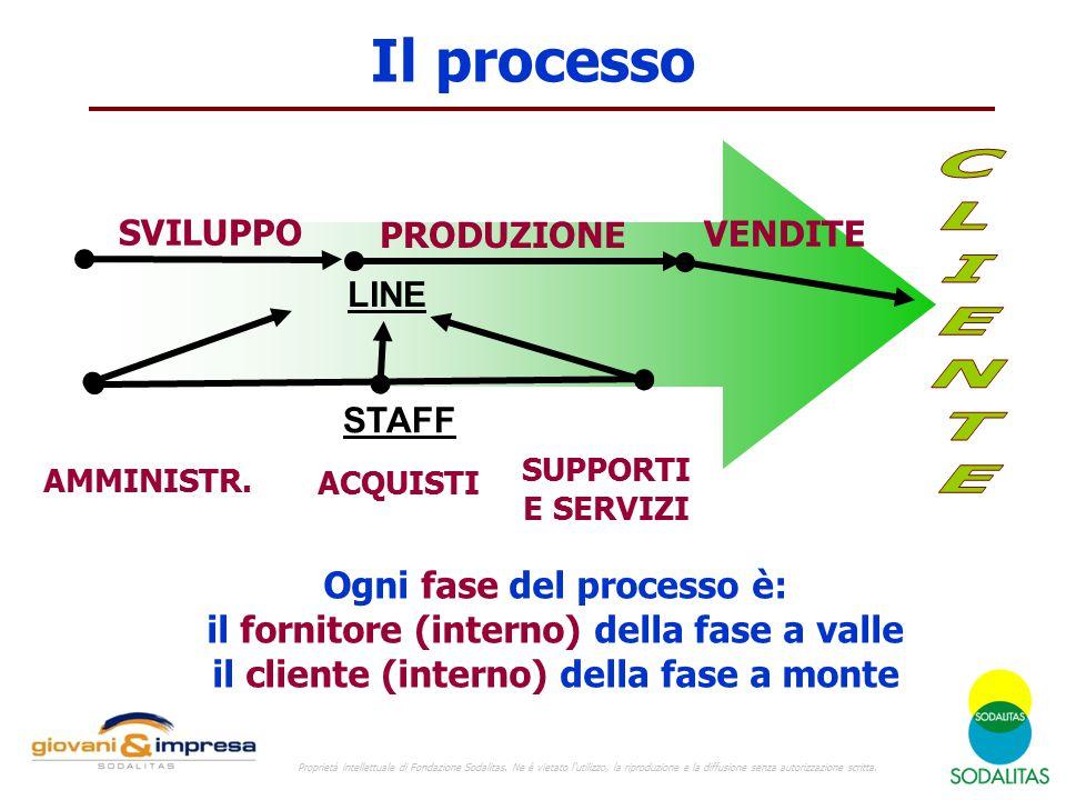 Il processo CLIENTE Ogni fase del processo è: