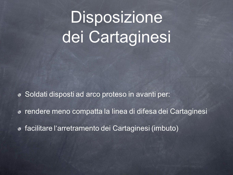 Disposizione dei Cartaginesi
