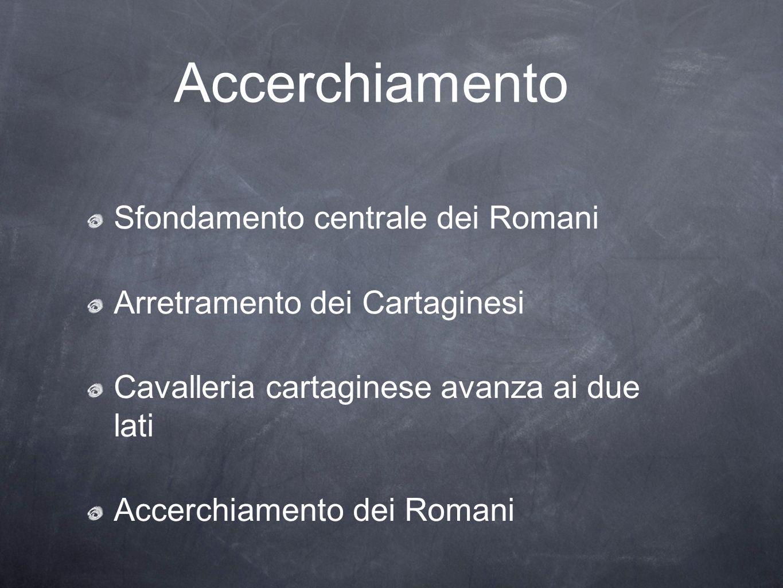 Accerchiamento Sfondamento centrale dei Romani