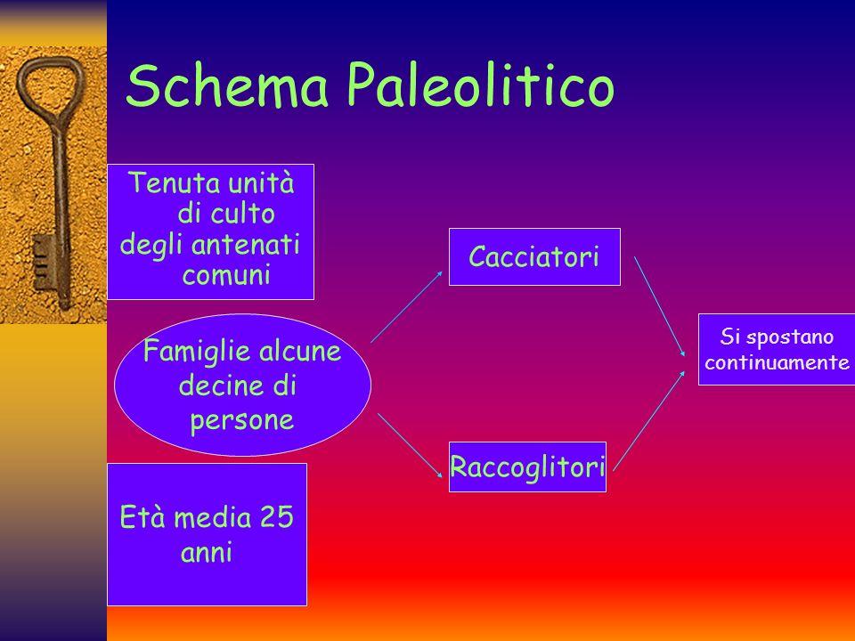 Schema Paleolitico Tenuta unità di culto degli antenati comuni