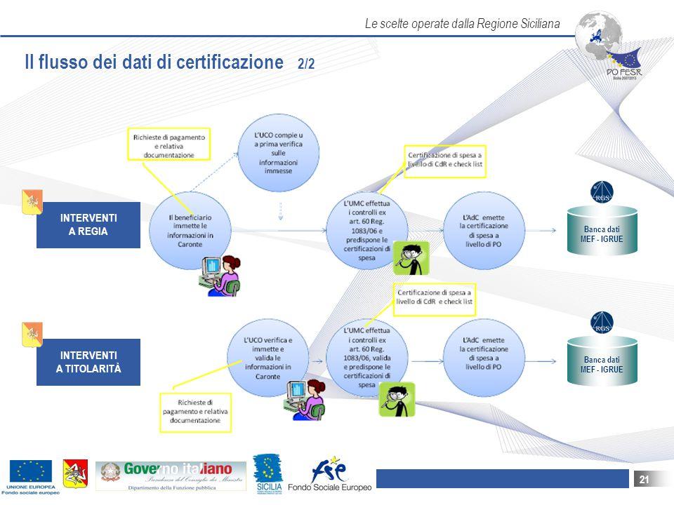 Il flusso dei dati di certificazione 2/2