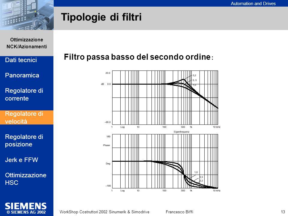 Tipologie di filtri Filtro passa basso del secondo ordine :