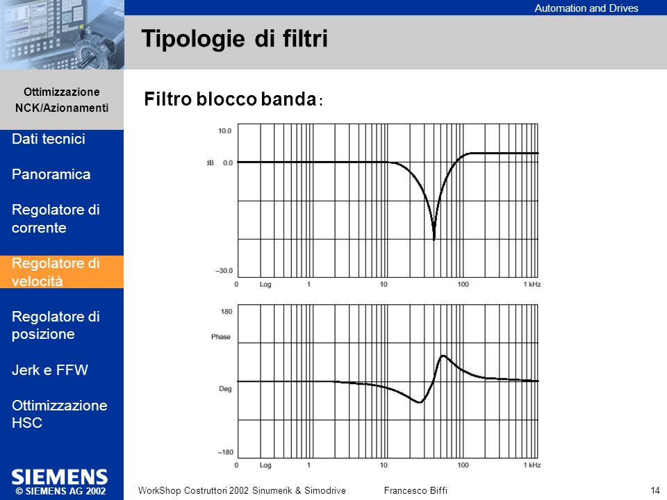 Tipologie di filtri Dati tecnici Panoramica Regolatore di corrente