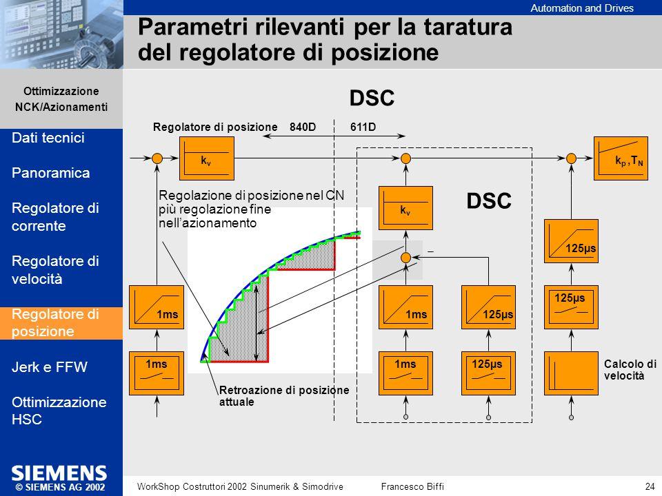 Parametri rilevanti per la taratura del regolatore di posizione