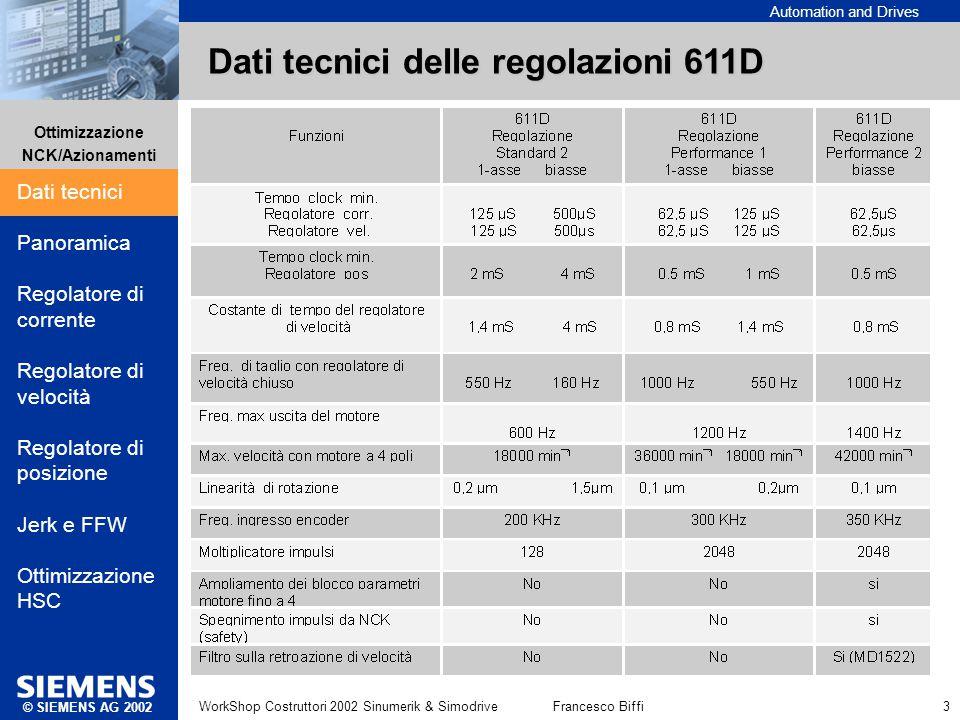 Dati tecnici delle regolazioni 611D