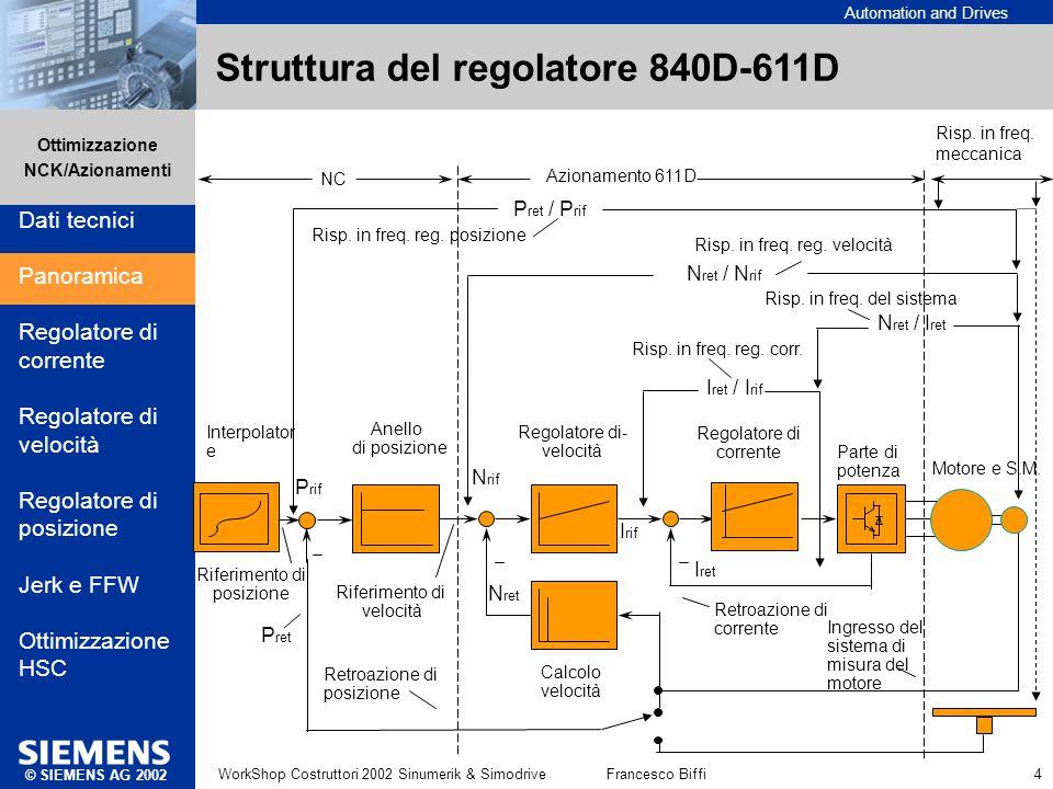 Struttura del regolatore 840D-611D