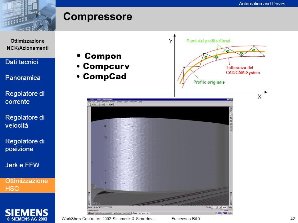 Compressore Compon Compcurv CompCad Dati tecnici Panoramica