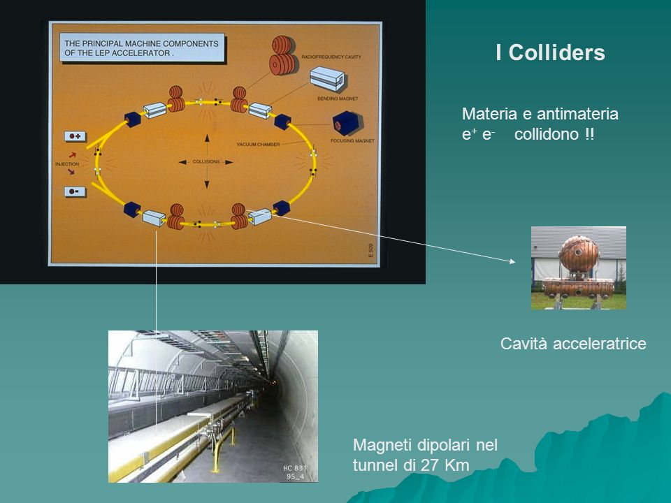 I Colliders Materia e antimateria e+ e- collidono !!